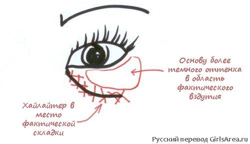 Чем скрыть мешки под глазами косметикой