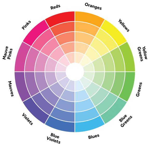 Смешение цветов - цветометрический круг